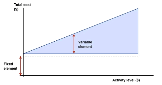 semi variable fixed costs