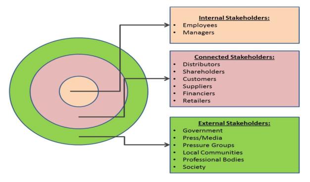 segemented-stakeholder-map.jpeg