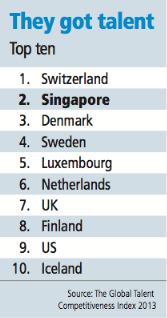 20131127-bt-sg-ranked-no-2-in-global-talent-index.png