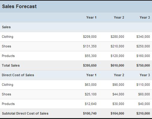 C:\Users\ramsha\Dropbox\Screenshots\Sales forecast.png