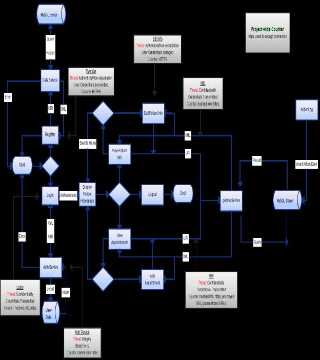 C:UsersAshajuAppDataLocalMicrosoftWindowsTemporary Internet FilesContent.Wordemis_flow.png