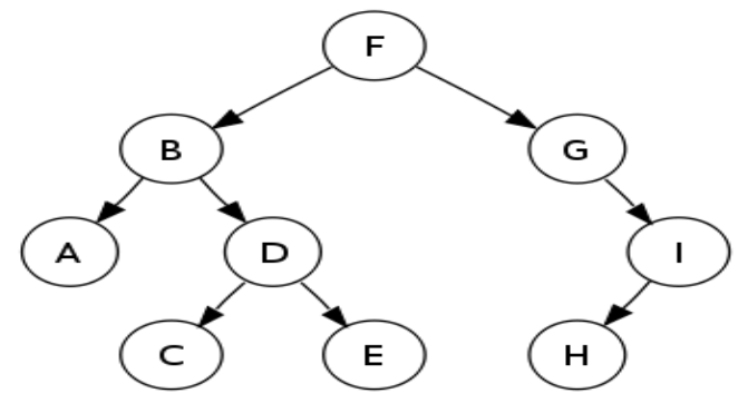 http://img.c4learn.com/2012/01/350px-Sorted_binary_tree.svg_1.png