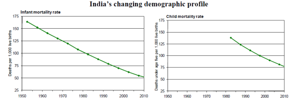 essay on population of india in 2010