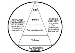 saf core values essay