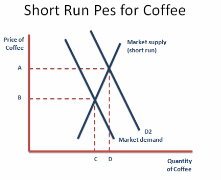 economic analysis of coffee in vietnam This biannual report, published in june and december, includes data on us and global trade, production, consumption and stocks, as well as analysis of developments affecting world trade in coffee.