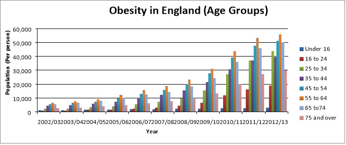 analysis of obesity in the uk 4 1 statistics of obesity in england by age group 2002 to 2012