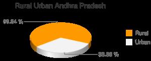 http://chart.apis.google.com/chart?chs=300x120&cht=p3&chf=bg,s,FFFFFF00&chco=FF9900|F3F3F3&chdl=Rural|Urban&chd=t:66.64,33.36&chl=66.64+%25|33.36+%25&chp=2.5&chtt=Rural%20Urban%20Andhra%20Pradesh