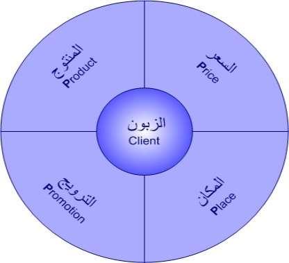 Marketing-Mix_arabic.jpg