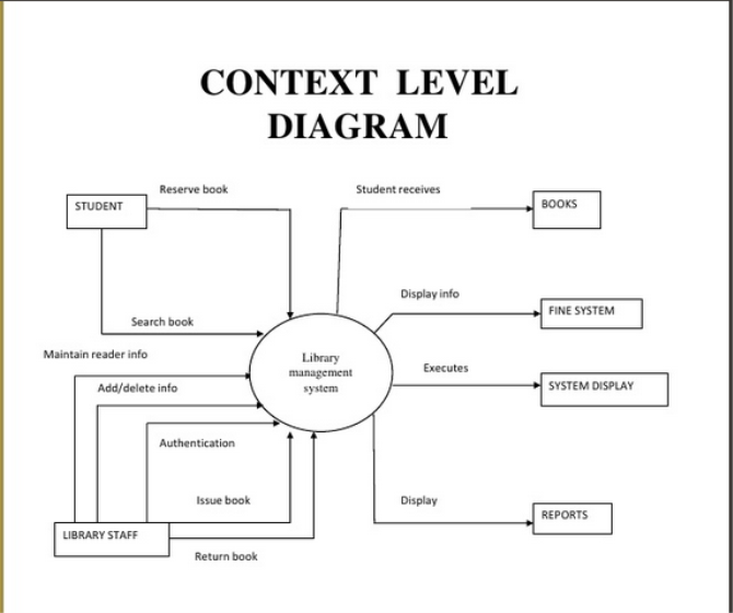 Feasibility study figure 2 context diagram of the library management system ccuart Gallery
