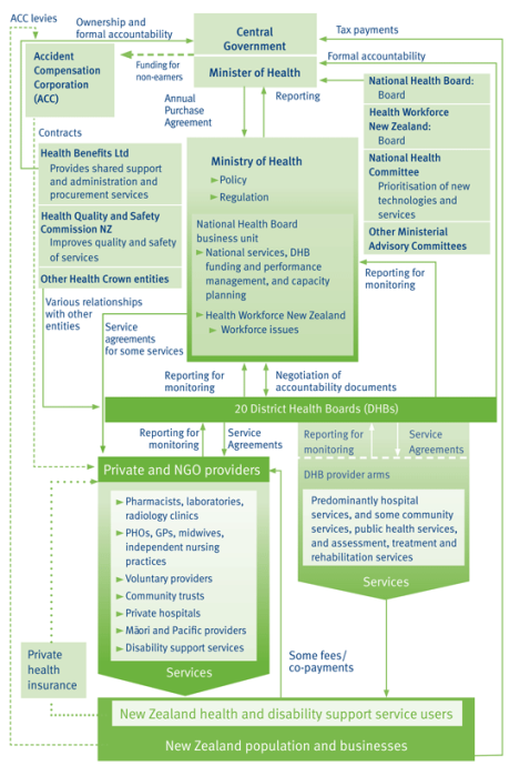 new zealands health and disability systems 2 new zealand health and disability sector overview new zealand in context new zealand is a small island nation in the south-west pacific with a population of 4 million people according to the 2001 census, the main ethnic groups are.