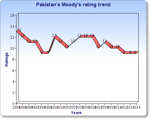 E:HAMIDWITSPhDmining countries rankingExtrapak moody trend.png