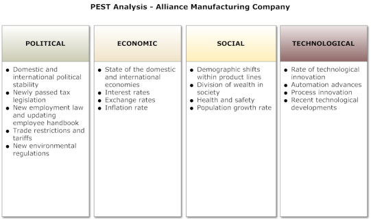 how to write a pest analysis