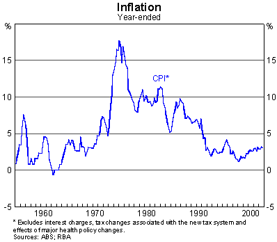 Graph 1: Inflation