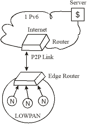 Making Renewable Energy SMART using Internet of Things (IOT