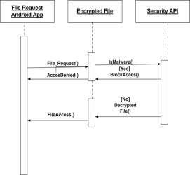 H:Security APISecurity API.jpg