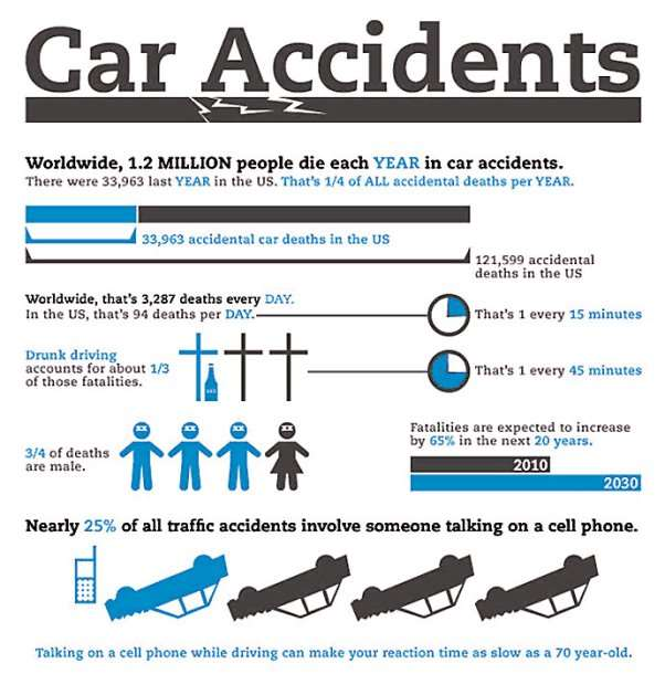 http://www.driveorigo.com/sites/default/files/public/car_accidents_infographic2.jpg