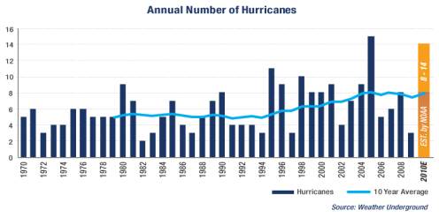 http://butleratutb.pbworks.com/f/1321131906/trends_annual_hurricanes.gif
