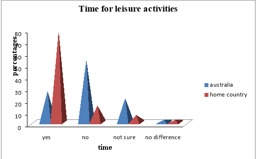 leisure time activities for overseas students figure 4 illustrates time for leisure activities to students