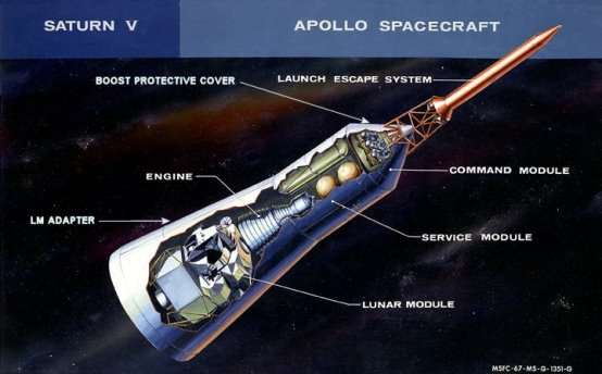 http://upload.wikimedia.org/wikipedia/commons/7/74/Apollo_Spacecraft_diagram.jpg