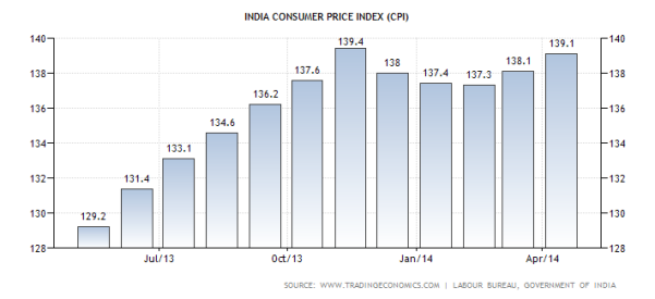 C:\Users\Danish Sayanee\Desktop\india-consumer-price-index-cpi.png