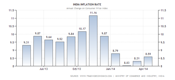 C:\Users\Danish Sayanee\Desktop\india-inflation-cpi.png
