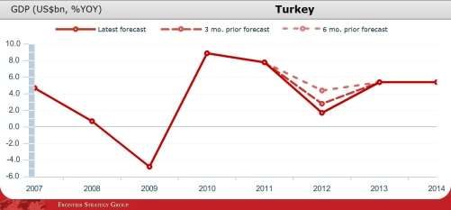 http://blog.frontierstrategygroup.com/wp-content/uploads/2012/02/GDP-growth-forecasts-Turkey.jpg