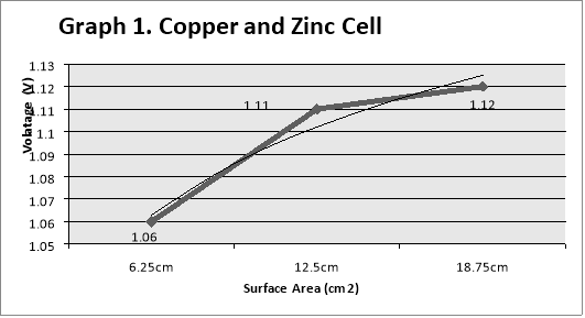 Factors Effecting Voltage of Electrochemical Cells