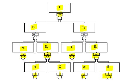 how to identify minimal cut set