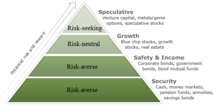 C:\Users\home\Desktop\Investment risk pyramid.png