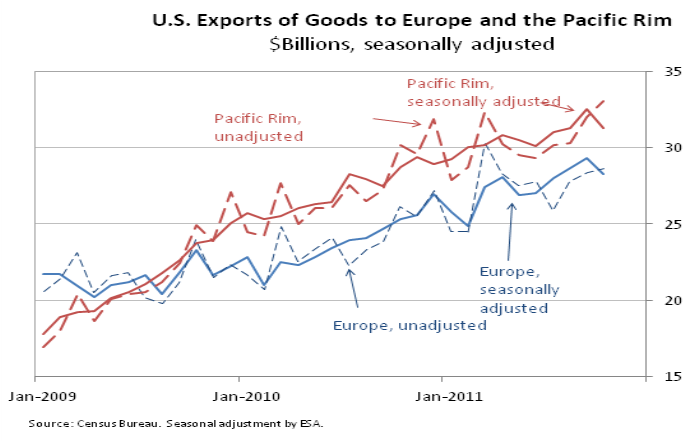 U.S. Exports of Goods to Europe and the Pacific Rim