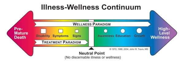 http://www.thewellspring.com/template_images/Illness-WellnessContinuumW.jpg