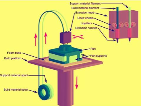 FDM 3d printer components