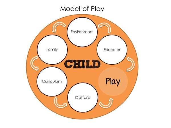 194be28efb03 Benefits and Strategies of Learning Through Play