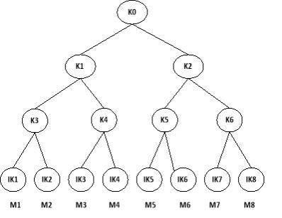 3-level Binary Tree