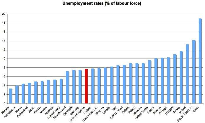 http://www.leftfootforward.org/images/2010/04/OECD-unemployment-Feb-2010.jpg