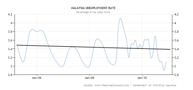 unemployment issue in malaysia Young malaysians are poor, jobless and yet not to adopt a self-congratulatory attitude towards the issue of jobs in of young workers in malaysia.