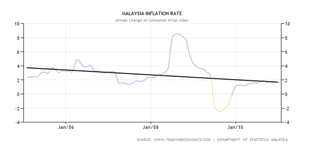 macroeconomic issues in malaysia 2005 2010 Find out about current and projected economic growth in the philippines and compare the data with other developing indonesia-malaysia-thailand growth.