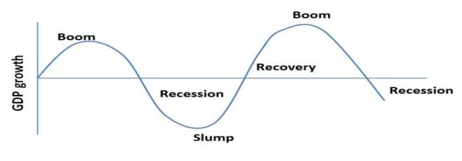 causes advantages and disadvantages of economic growth business cycle