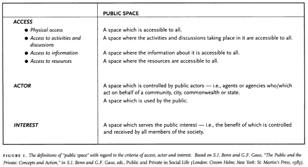 essay on public and private space