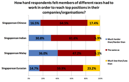This chart shows the perception that respondents have toward how hard Singaporeans of a particular race have to work in comparison to the other races in order to climb to the top position in an organisation. Click the image to see a larger version. (Chart courtesy of Dr Mathew Mathews)