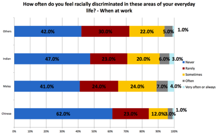 This chart shows the breakdown of the percentage of respondents who felt racially discriminated against at work in general. Click the image to see a larger version. (Chart courtesy of Dr Mathew Mathews)