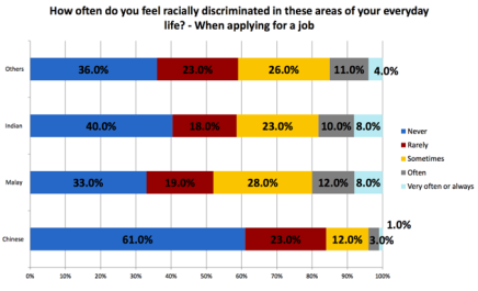 """This chart shows the breakdown of the percentage of respondents who felt racially discriminated against at work in general. Click the image to see a larger version.</p> <p> (Chart courtesy of Dr Mathew Mathews)"""" src=""""https://s3-eu-west-1.amazonaws.com/aaimagestore/essays/1179801.</p> <p>003.png""""/><img alt="""