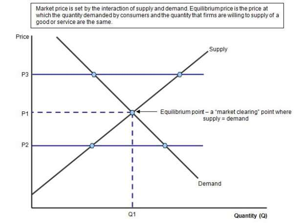 http://www.tutor2u.net/economics/revision-notes/equlibrium-price-1.jpg