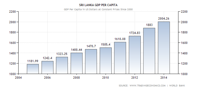 E:Econ asssri-lanka-gdp-per-capita.png