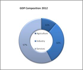 E:Econ assGDP.png