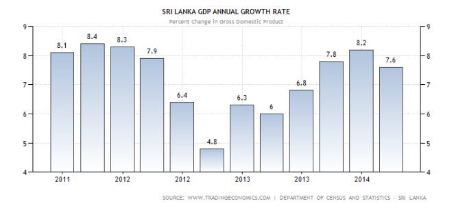E:Econ asssri-lanka-gdp-growth-annual.png
