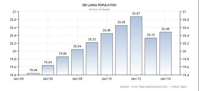 E:Econ asssri-lanka-population.png