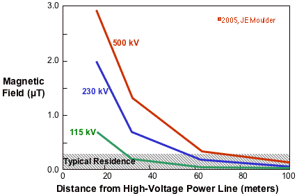 Power-Frequency Fields and Distance from High-Volatge Power Lines