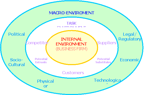 external environment that can affect a restaurant Free essay on challenges of the external environment imposed on managers available totally free at many interacting external factors can affect managerial performance the external environment consists of factors that affect a firm from outside its issues for restaurant managers.