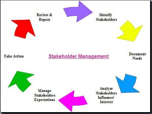 http://leadershipchamps.files.wordpress.com/2008/03/stakeholder-management-processes-1.jpg